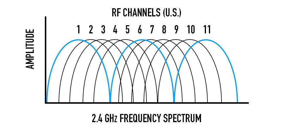 RF Channels